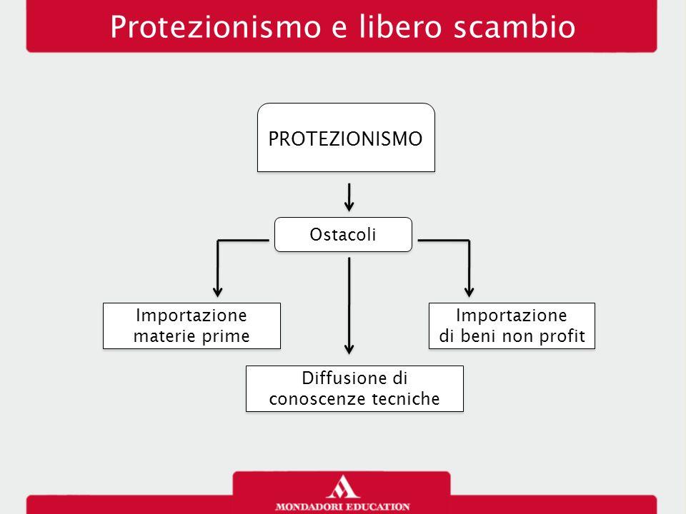 Protezionismo e libero scambio PROTEZIONISMO Importazione materie prime Diffusione di conoscenze tecniche Importazione di beni non profit Importazione