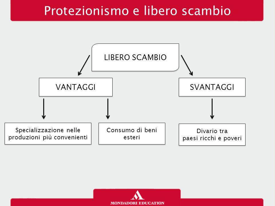 Specializzazione nelle produzioni più convenienti Consumo di beni esteri Protezionismo e libero scambio LIBERO SCAMBIO VANTAGGI SVANTAGGI Divario tra