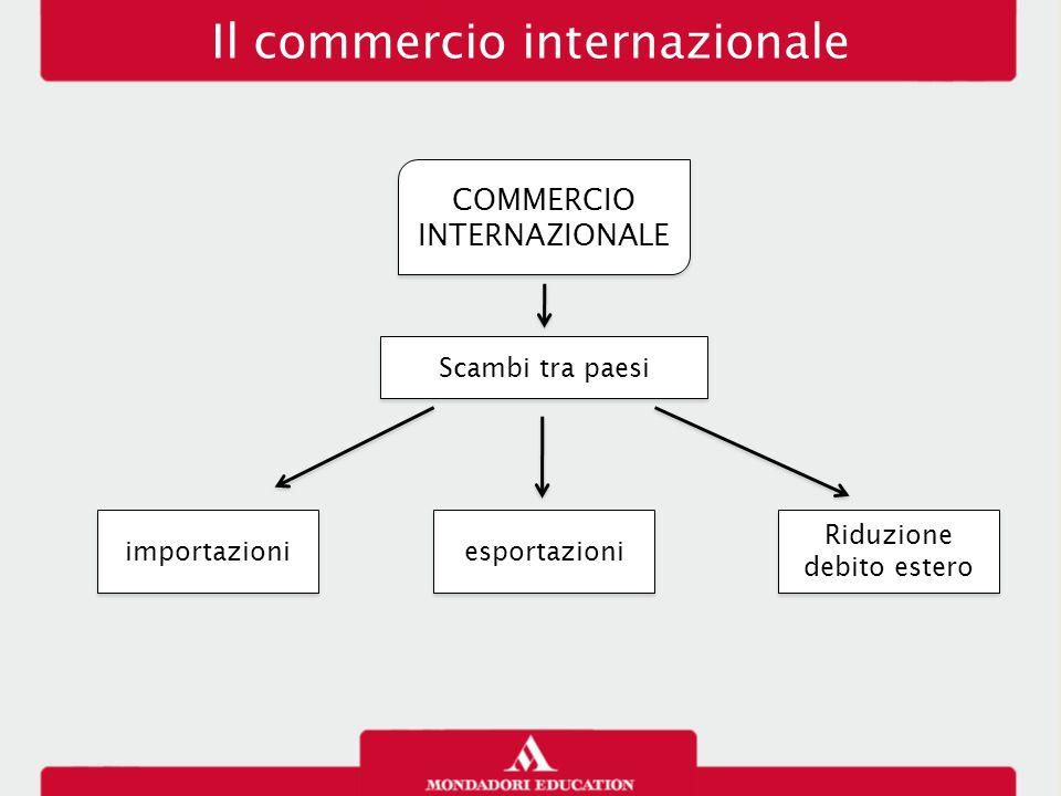 Il commercio internazionale COMMERCIO INTERNAZIONALE Scambi tra paesi importazioni esportazioni Riduzione debito estero