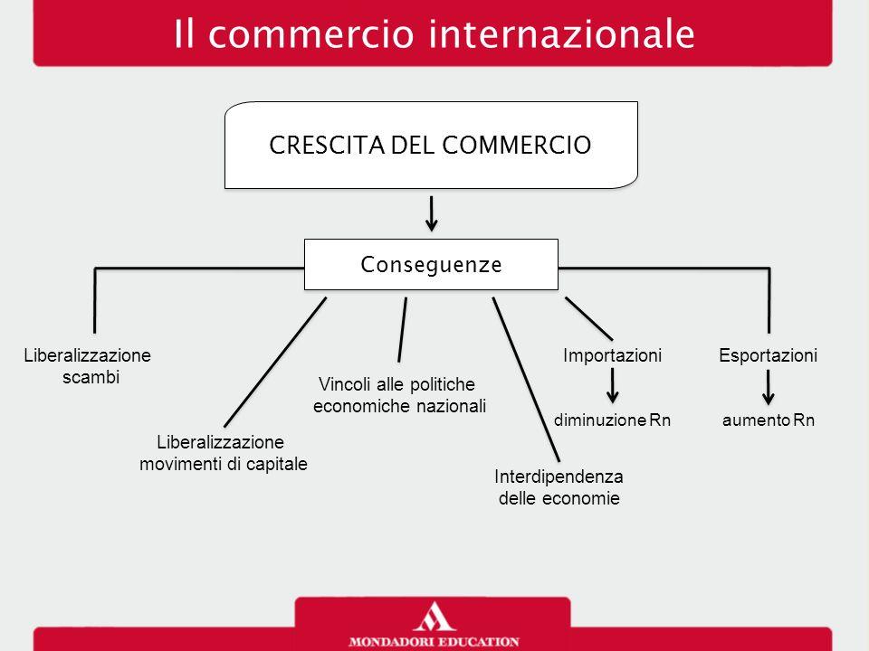 Il commercio internazionale CRESCITA DEL COMMERCIO Conseguenze Liberalizzazione scambi Liberalizzazione movimenti di capitale Vincoli alle politiche e