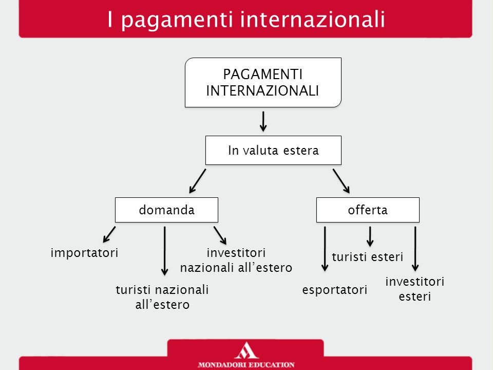 I pagamenti internazionali PAGAMENTI INTERNAZIONALI In valuta estera domanda offerta importatori turisti nazionali all'estero investitori nazionali al