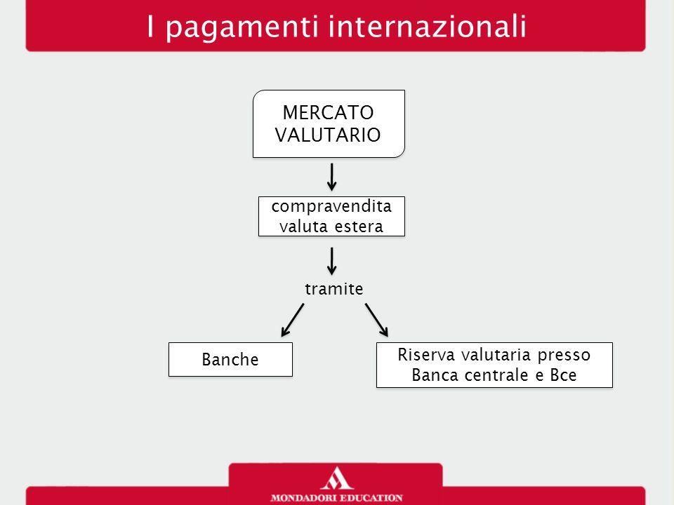 MERCATO VALUTARIO compravendita valuta estera Banche Riserva valutaria presso Banca centrale e Bce tramite I pagamenti internazionali