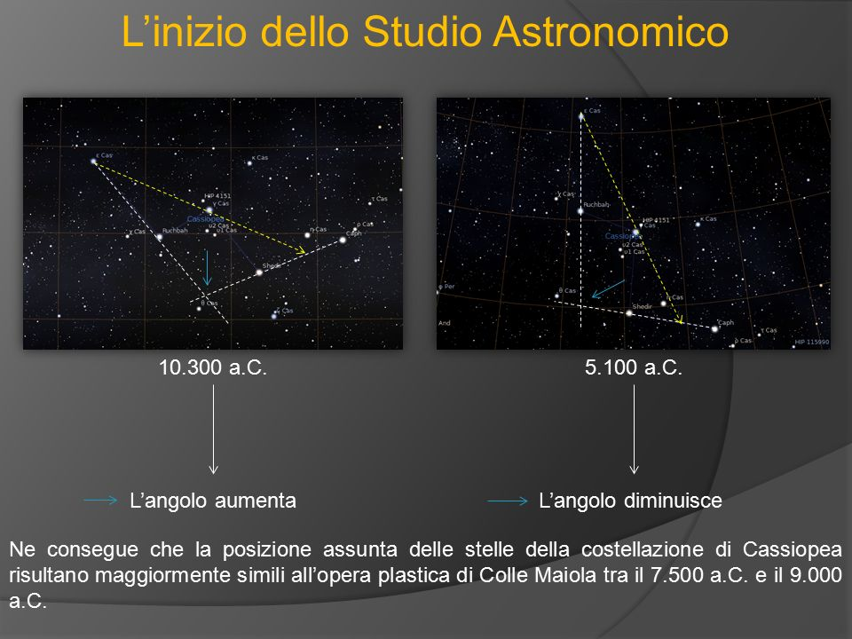 10.300 a.C.5.100 a.C. L'angolo aumentaL'angolo diminuisce Ne consegue che la posizione assunta delle stelle della costellazione di Cassiopea risultano