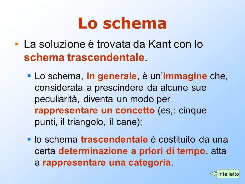 Lo schema La soluzione è trovata da Kant con lo schema trascendentale.  Lo schema, in generale, è un'immagine che, considerata a prescindere da alcun