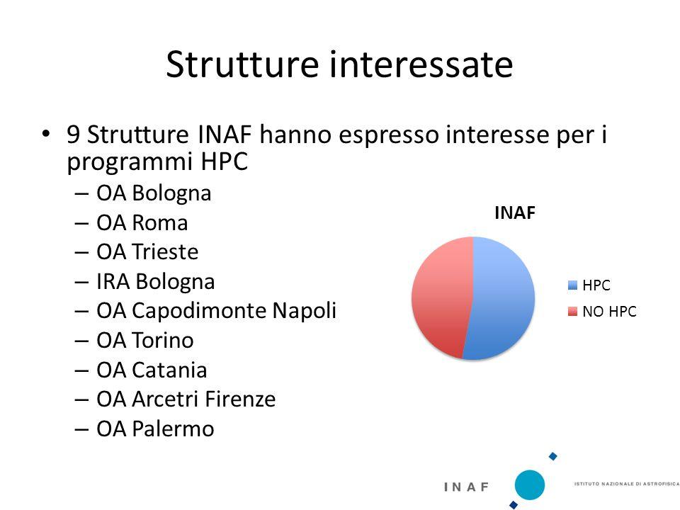 Strutture interessate 9 Strutture INAF hanno espresso interesse per i programmi HPC – OA Bologna – OA Roma – OA Trieste – IRA Bologna – OA Capodimonte Napoli – OA Torino – OA Catania – OA Arcetri Firenze – OA Palermo