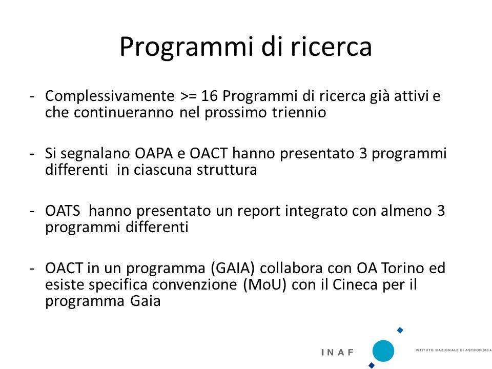 Programmi di ricerca -Complessivamente >= 16 Programmi di ricerca già attivi e che continueranno nel prossimo triennio -Si segnalano OAPA e OACT hanno presentato 3 programmi differenti in ciascuna struttura -OATS hanno presentato un report integrato con almeno 3 programmi differenti -OACT in un programma (GAIA) collabora con OA Torino ed esiste specifica convenzione (MoU) con il Cineca per il programma Gaia