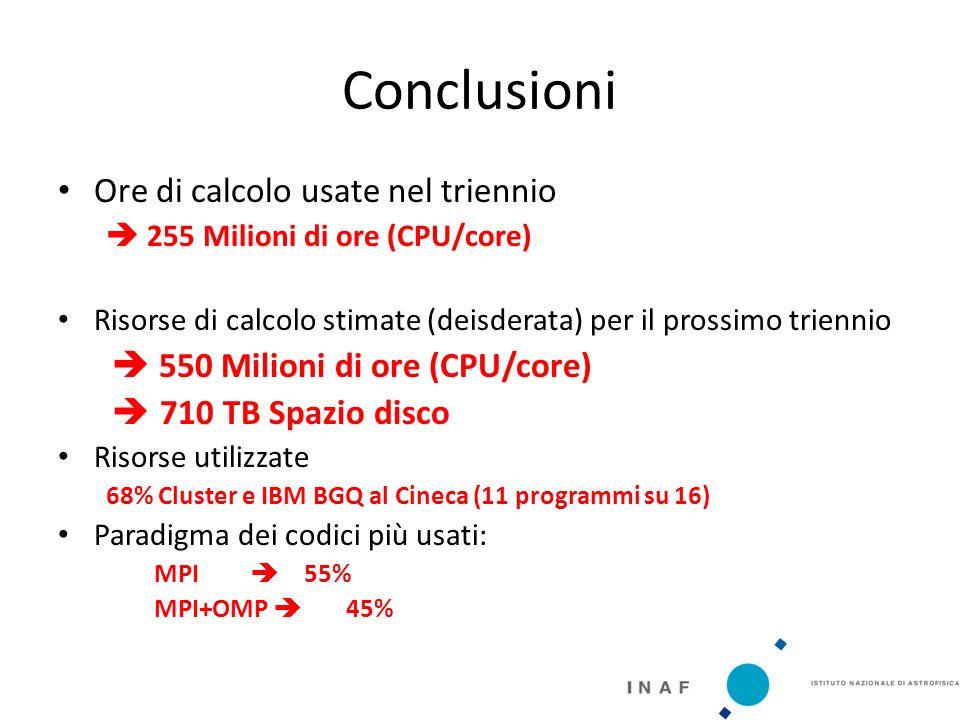 Conclusioni Ore di calcolo usate nel triennio  255 Milioni di ore (CPU/core) Risorse di calcolo stimate (deisderata) per il prossimo triennio  550 Milioni di ore (CPU/core)  710 TB Spazio disco Risorse utilizzate 68% Cluster e IBM BGQ al Cineca (11 programmi su 16) Paradigma dei codici più usati: MPI  55% MPI+OMP  45%