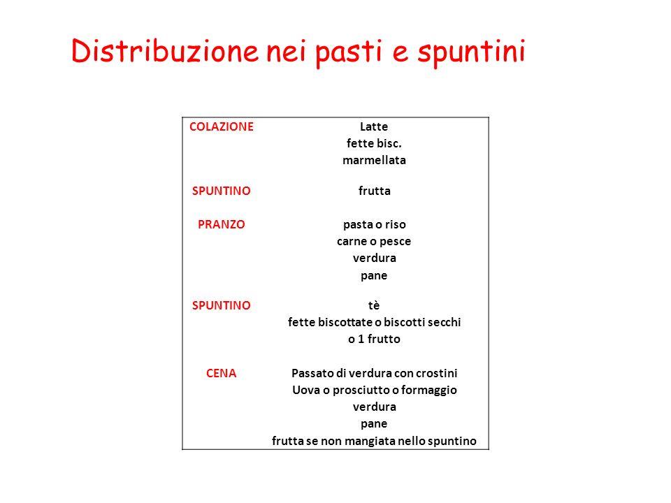 Distribuzione nei pasti e spuntini COLAZIONELatte fette bisc. marmellata SPUNTINOfrutta PRANZOpasta o riso carne o pesce verdura pane SPUNTINOtè fette