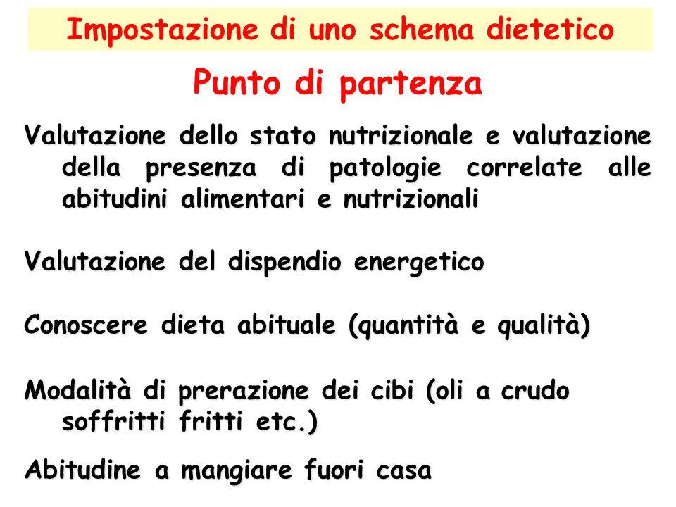 Impostazione di uno schema dietetico Punto di partenza Valutazione dello stato nutrizionale e valutazione della presenza di patologie correlate alle a