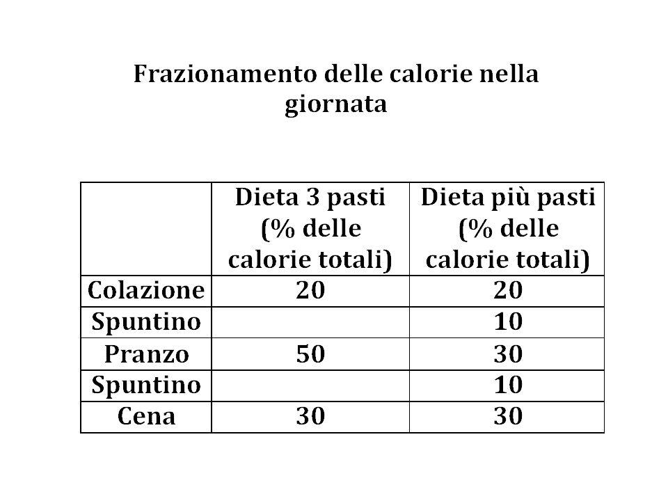 Impostazione di uno schema dietetico 1.Le calorie dell'alcool non vanno inglobate nei pasti ma annotate a parte per avere una corretta percentuale dei principi nutrienti della dieta 2.Lo schema più pasti e consigliato nei bambini; donne in gravidanza e diete particolarmente caloriche