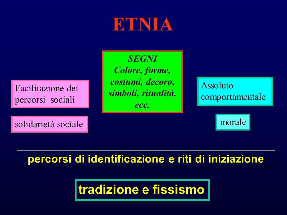 ETNIA Facilitazione dei percorsi sociali percorsi di identificazione e riti di iniziazione SEGNI Colore, forme, costumi, decoro, simboli, ritualità, e
