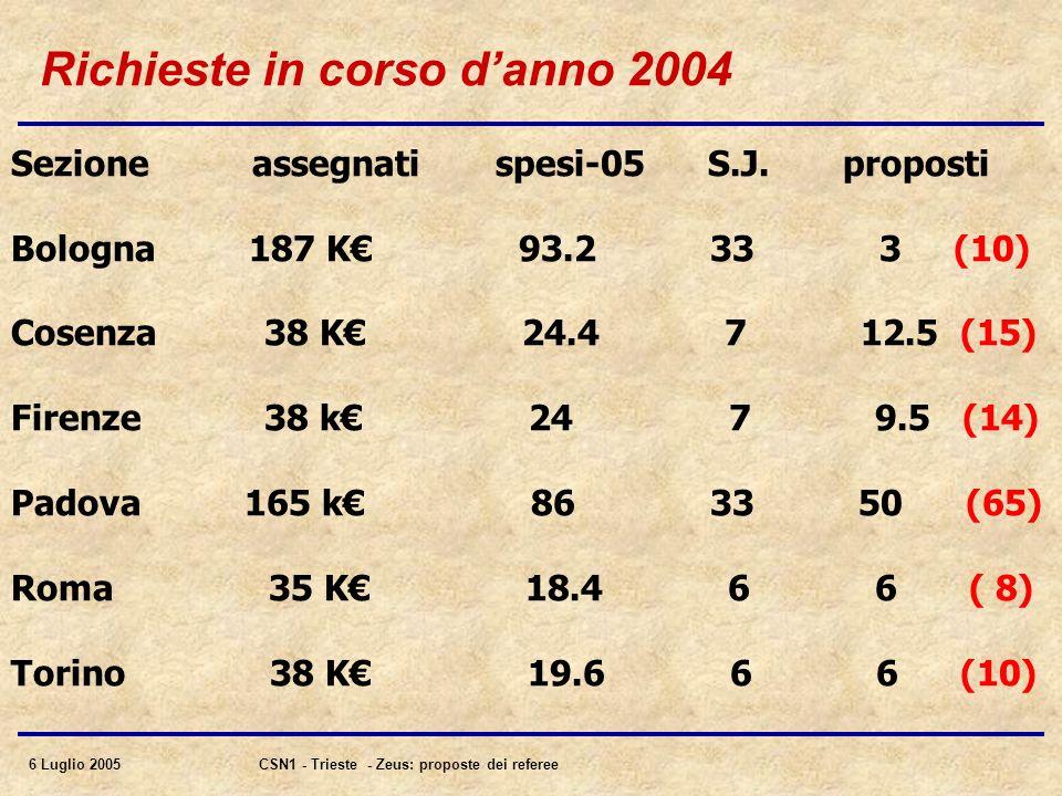 6 Luglio 2005CSN1 - Trieste - Zeus: proposte dei referee Richieste in corso d'anno 2004 Sezione assegnati spesi-05 S.J.