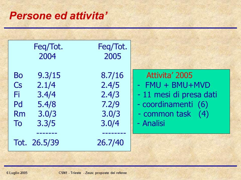 6 Luglio 2005CSN1 - Trieste - Zeus: proposte dei referee Persone ed attivita' Feq/Tot.