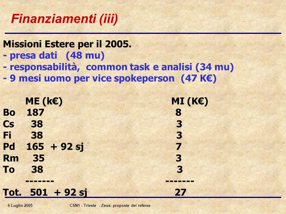 6 Luglio 2005CSN1 - Trieste - Zeus: proposte dei referee Finanziamenti (iii) Missioni Estere per il 2005.