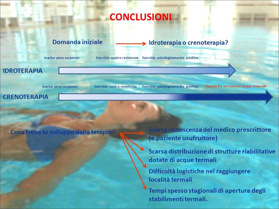 CONCLUSIONI Domanda iniziale Idroterapia o crenoterapia? Scarico peso corporeoEsercizio contro resistenzaEsercizio psicologicamente positivo Scarico p