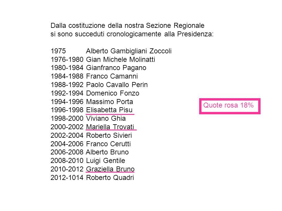 Dalla costituzione della nostra Sezione Regionale si sono succeduti cronologicamente alla Presidenza: 1975 Alberto Gambigliani Zoccoli 1976-1980 Gian