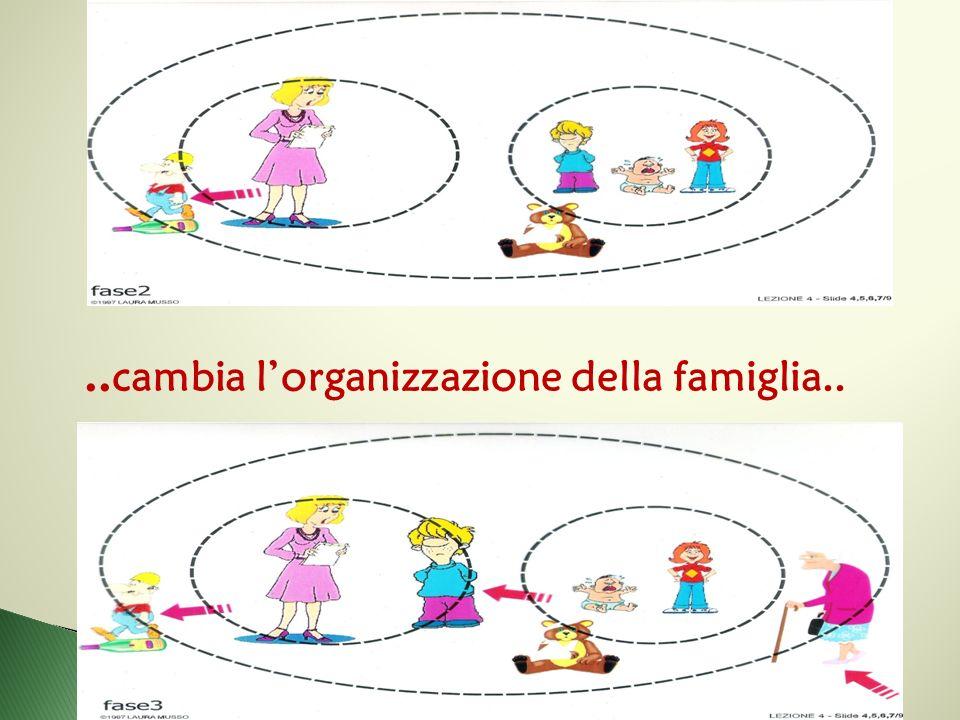 .. cambia l'organizzazione della famiglia..