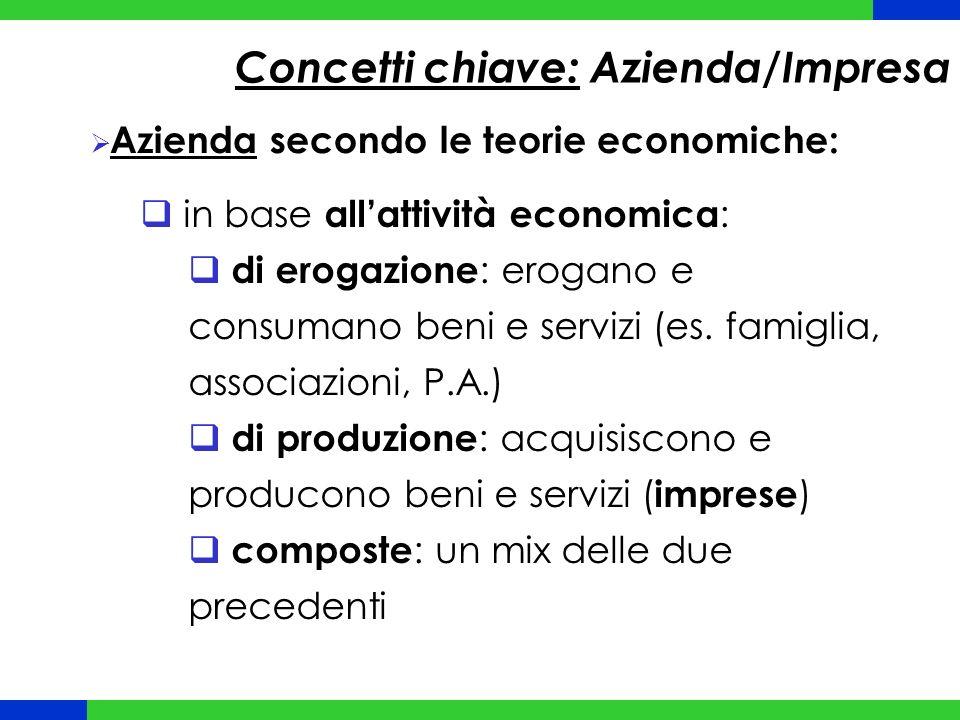 Concetti chiave: Azienda/Impresa  Azienda secondo le teorie economiche:  in base all'attività economica :  di erogazione : erogano e consumano beni e servizi (es.