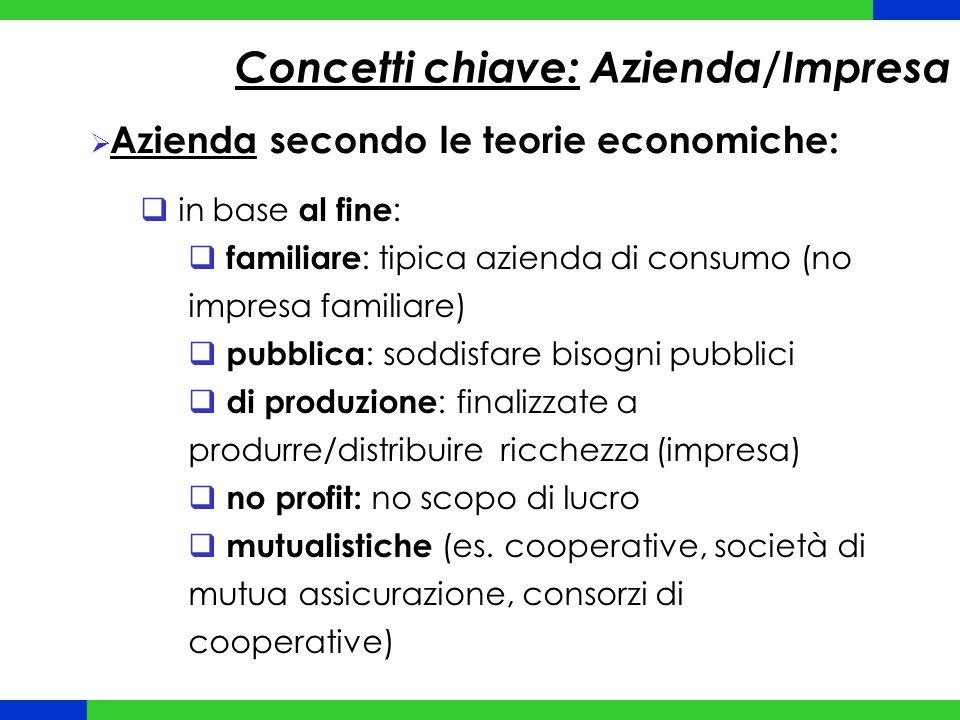 Concetti chiave: Azienda/Impresa  Azienda secondo le teorie economiche:  in base al fine :  familiare : tipica azienda di consumo (no impresa famil