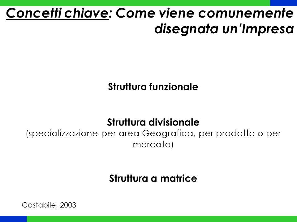 Struttura funzionale Struttura divisionale (specializzazione per area Geografica, per prodotto o per mercato) Struttura a matrice Concetti chiave: Com