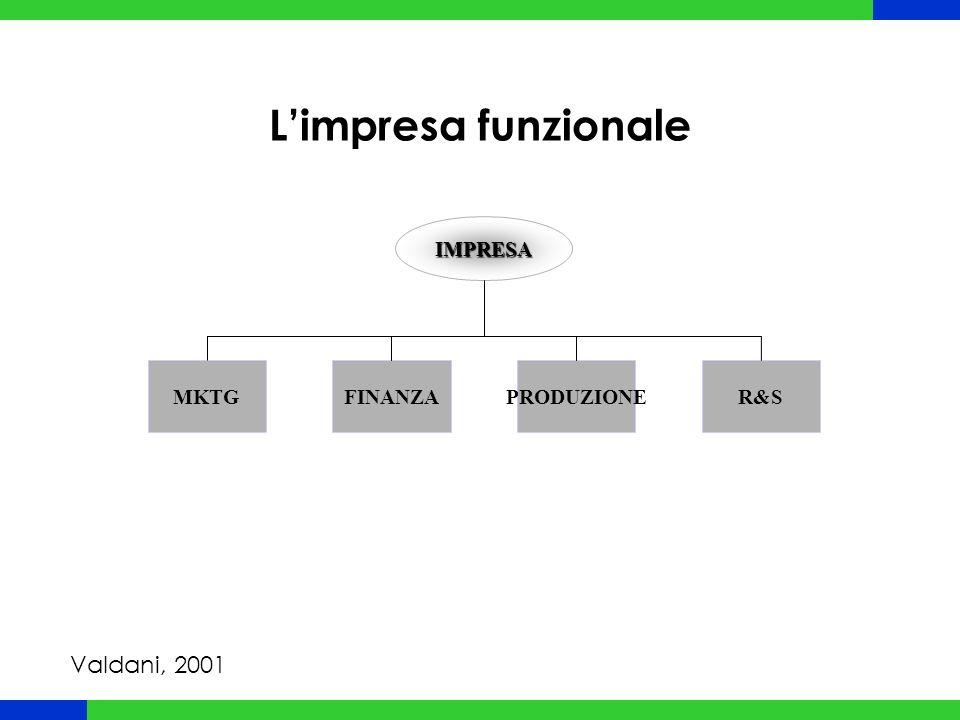 L'impresa funzionale IMPRESA MKTGFINANZAPRODUZIONER&S Valdani, 2001