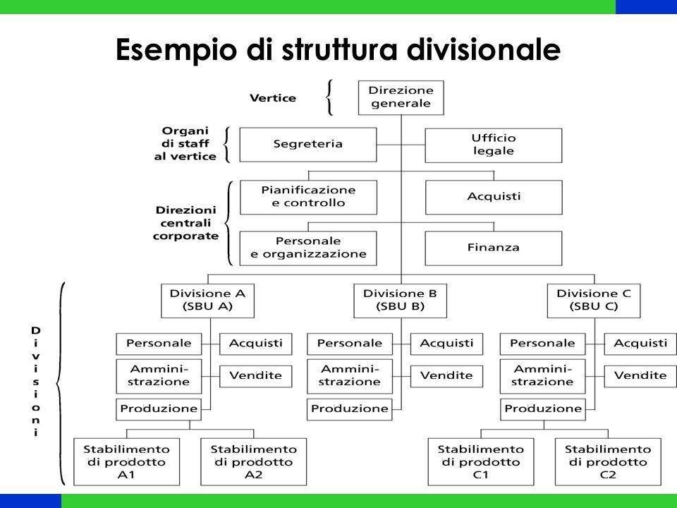 Esempio di struttura divisionale