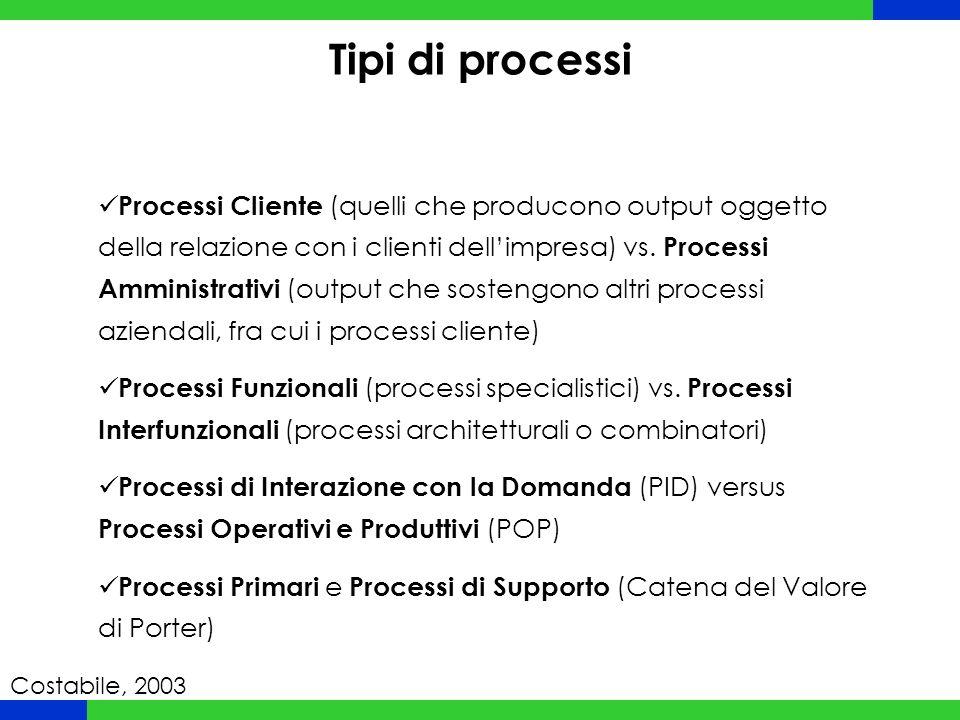 Processi Cliente (quelli che producono output oggetto della relazione con i clienti dell'impresa) vs. Processi Amministrativi (output che sostengono a