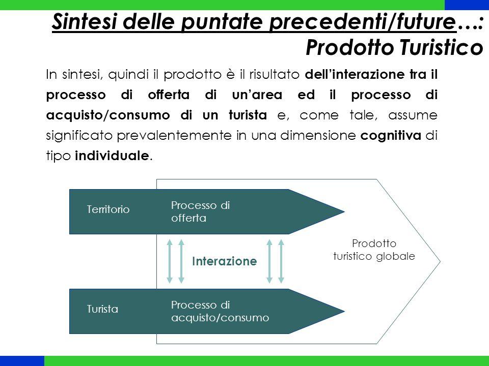 Sintesi delle puntate precedenti/future…: Prodotto Turistico In sintesi, quindi il prodotto è il risultato dell'interazione tra il processo di offerta