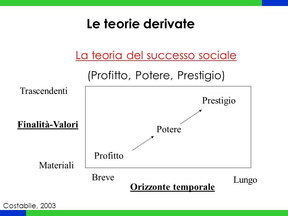 Le teorie derivate La teoria del successo sociale (Profitto, Potere, Prestigio) Profitto Potere Prestigio Orizzonte temporale Lungo Breve Finalità-Val