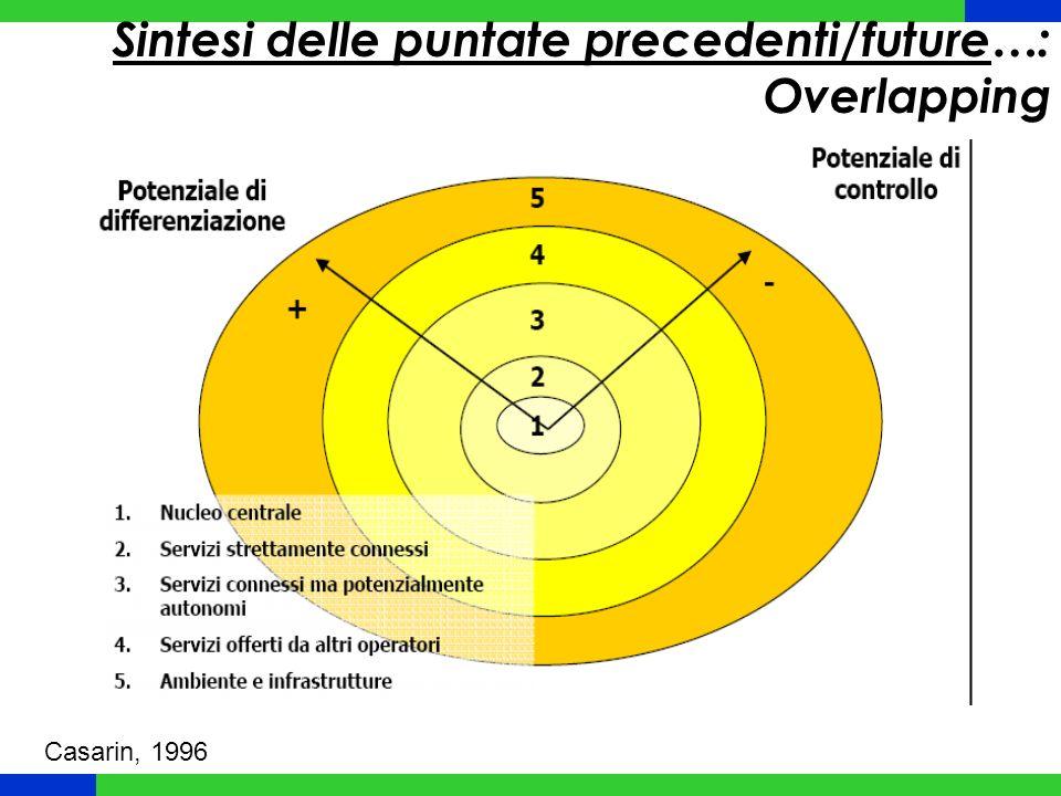 Sintesi delle puntate precedenti/future…: Overlapping Casarin, 1996