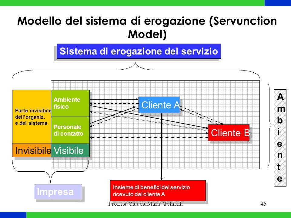 Prof.ssa Claudia Maria Golinelli46 Modello del sistema di erogazione (Servunction Model) Cliente A Cliente B Insieme di benefici del servizio ricevuto dal cliente A Insieme di benefici del servizio ricevuto dal cliente A Parte invisibile dell'organiz.