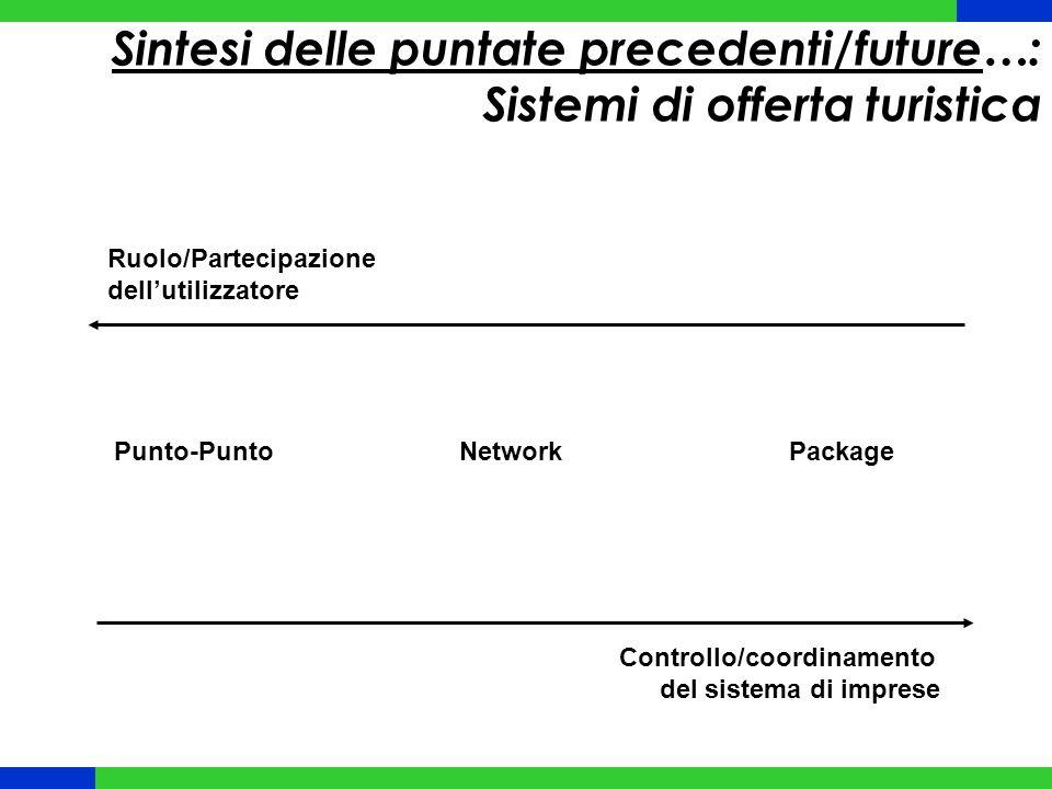 Sintesi delle puntate precedenti/future…: Sistemi di offerta turistica Controllo/coordinamento del sistema di imprese Ruolo/Partecipazione dell'utilizzatore Punto-PuntoNetworkPackage