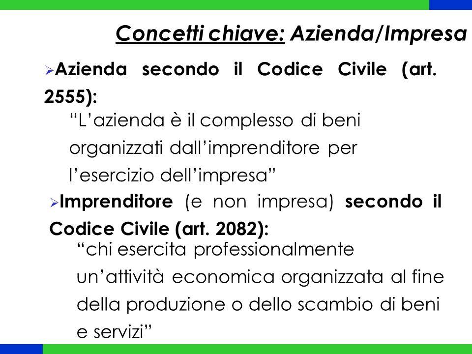 """Concetti chiave: Azienda/Impresa  Azienda secondo il Codice Civile (art. 2555): """"L'azienda è il complesso di beni organizzati dall'imprenditore per l"""