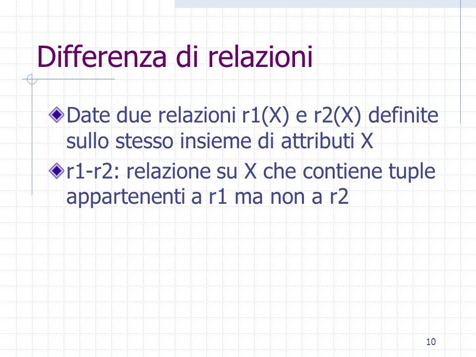 10 Differenza di relazioni Date due relazioni r1(X) e r2(X) definite sullo stesso insieme di attributi X r1-r2: relazione su X che contiene tuple appa