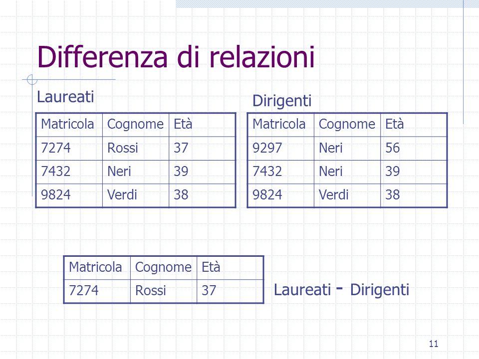 11 Differenza di relazioni MatricolaCognomeEtà 9297Neri56 7432Neri39 9824Verdi38 MatricolaCognomeEtà 7274Rossi37 7432Neri39 9824Verdi38 MatricolaCogno