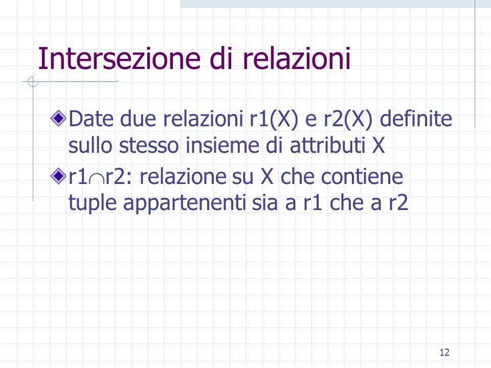 12 Intersezione di relazioni Date due relazioni r1(X) e r2(X) definite sullo stesso insieme di attributi X r1  r2: relazione su X che contiene tuple