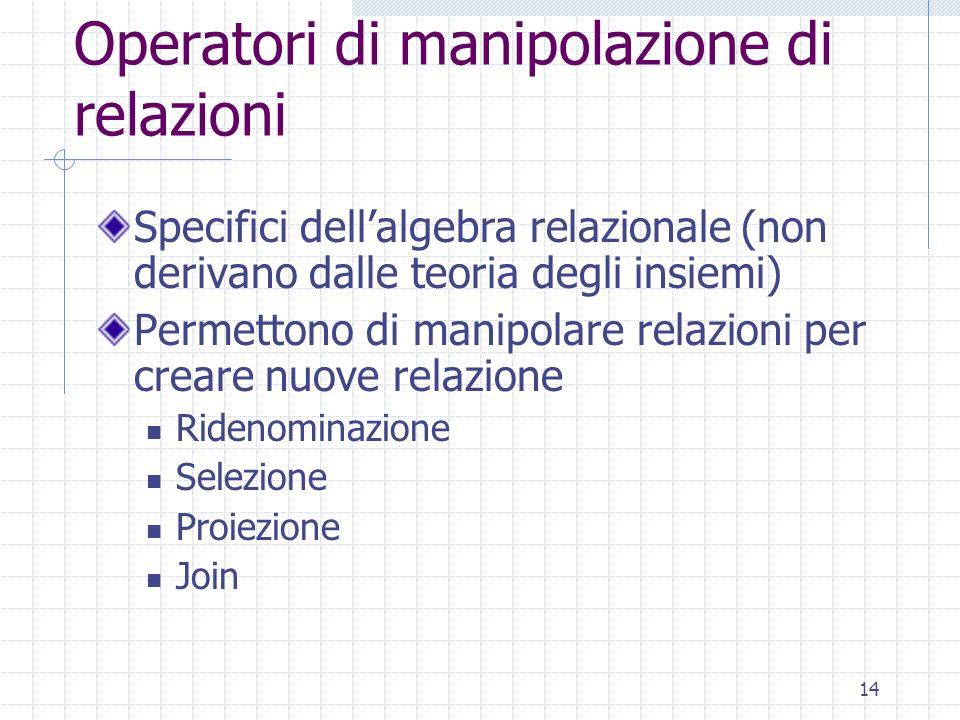 14 Operatori di manipolazione di relazioni Specifici dell'algebra relazionale (non derivano dalle teoria degli insiemi) Permettono di manipolare relaz