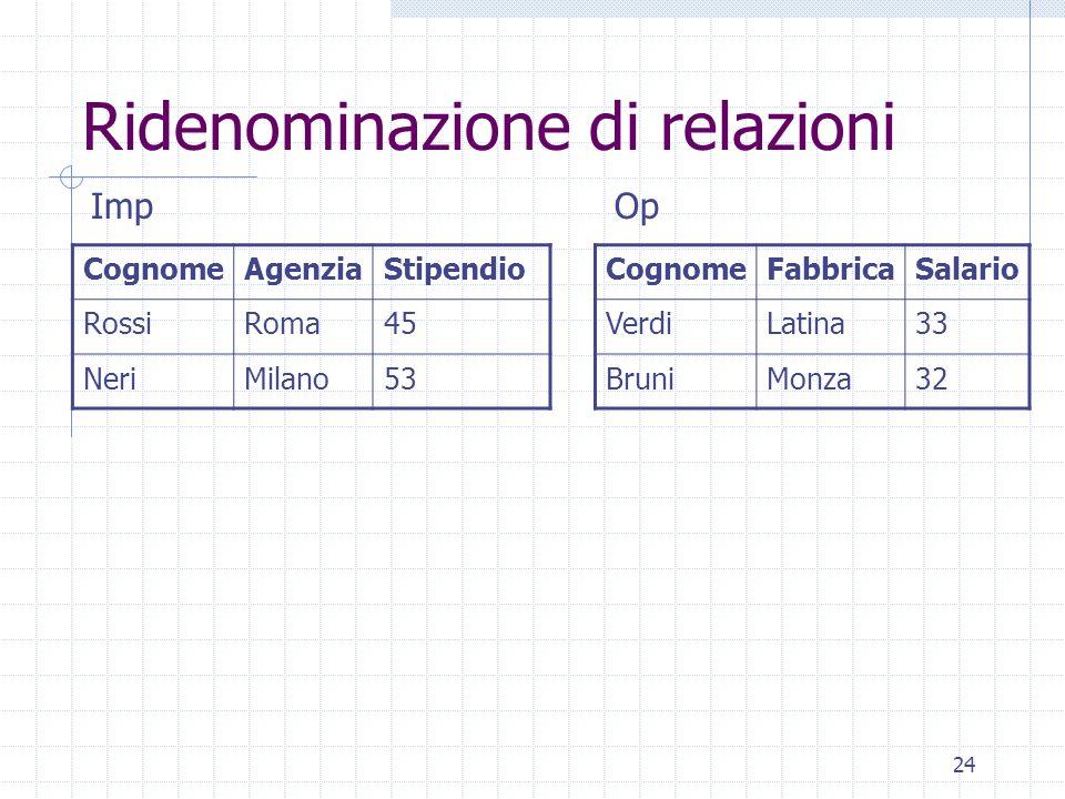 24 Ridenominazione di relazioni CognomeAgenziaStipendio RossiRoma45 NeriMilano53 CognomeFabbricaSalario VerdiLatina33 BruniMonza32 ImpOp
