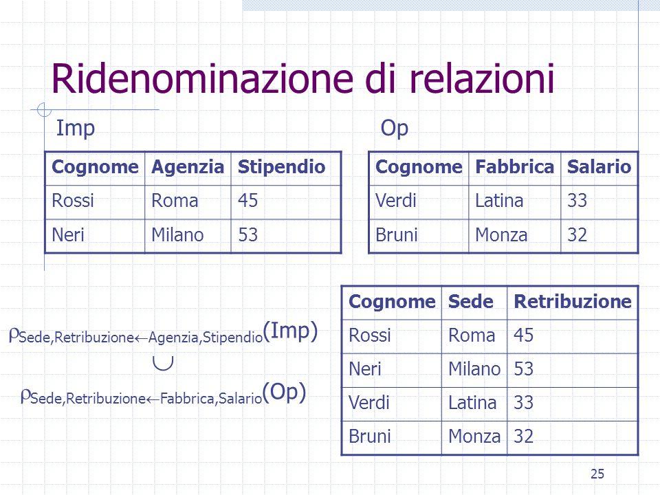 25 Ridenominazione di relazioni CognomeSedeRetribuzione RossiRoma45 NeriMilano53 VerdiLatina33 BruniMonza32 CognomeAgenziaStipendio RossiRoma45 NeriMi