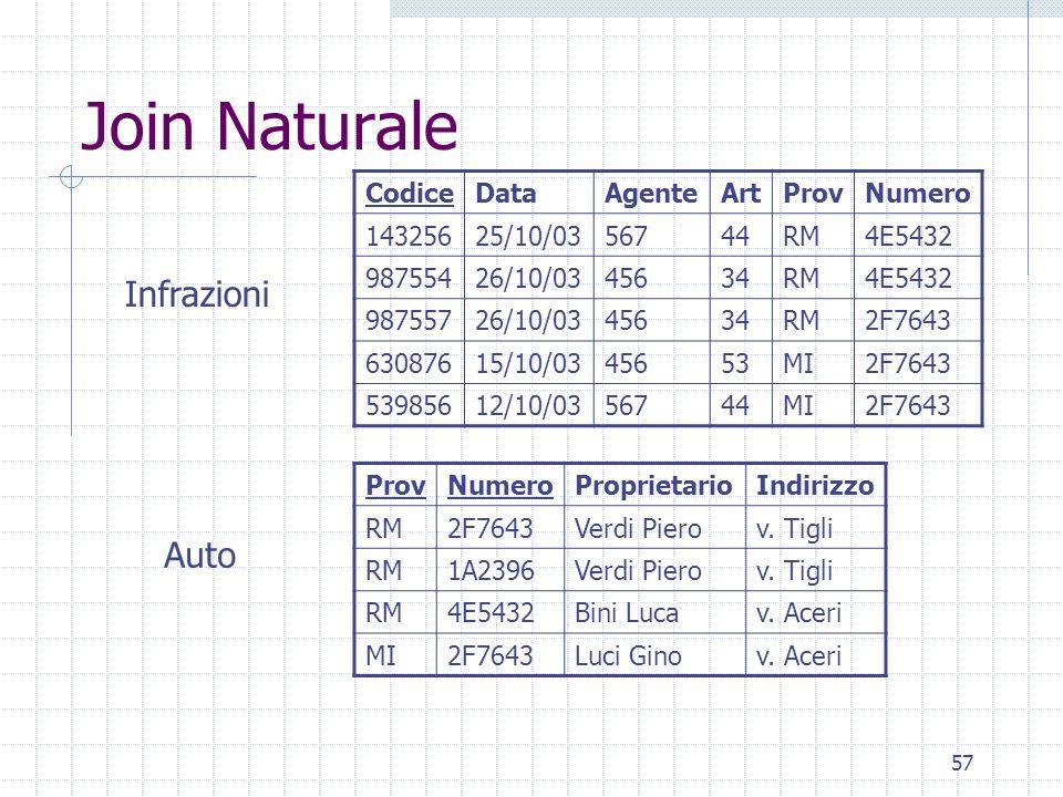 57 Join Naturale ProvNumeroProprietarioIndirizzo RM2F7643Verdi Pierov. Tigli RM1A2396Verdi Pierov. Tigli RM4E5432Bini Lucav. Aceri MI2F7643Luci Ginov.