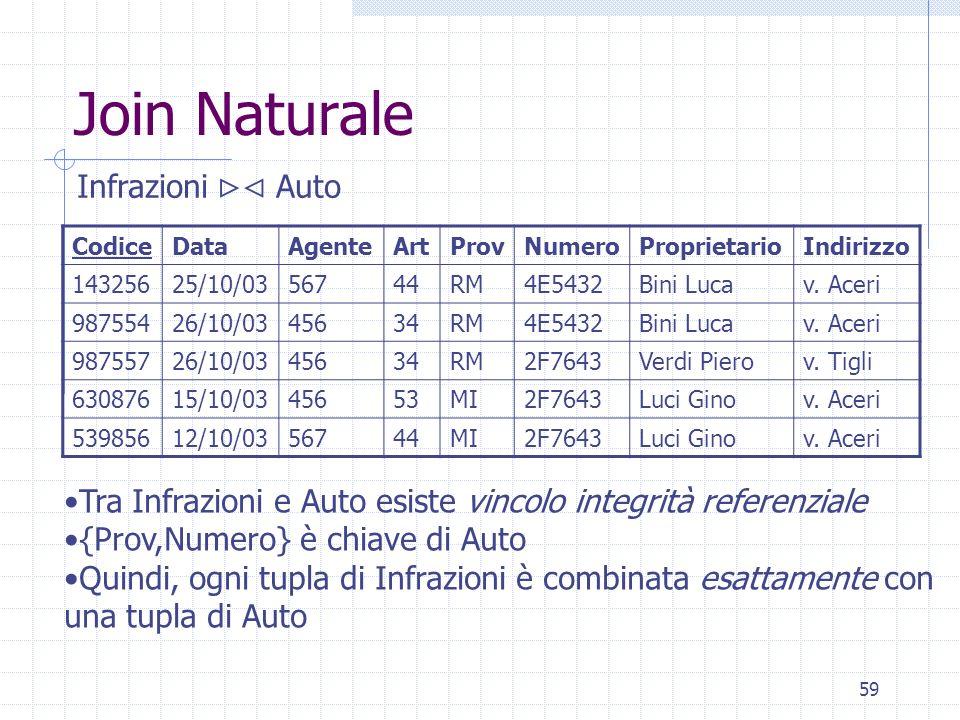 59 Join Naturale CodiceDataAgenteArtProvNumeroProprietarioIndirizzo 14325625/10/0356744RM4E5432Bini Lucav. Aceri 98755426/10/0345634RM4E5432Bini Lucav