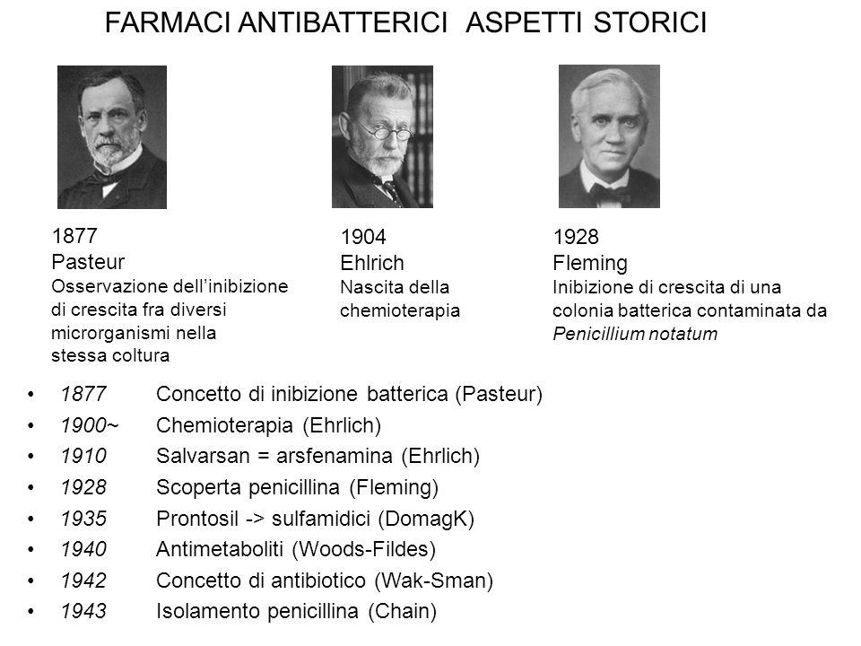 1877 Concetto di inibizione batterica (Pasteur) 1900~Chemioterapia (Ehrlich) 1910 Salvarsan = arsfenamina (Ehrlich) 1928Scoperta penicillina (Fleming) 1935Prontosil -> sulfamidici (DomagK) 1940Antimetaboliti (Woods-Fildes) 1942Concetto di antibiotico (Wak-Sman) 1943Isolamento penicillina (Chain) 1928 Fleming Inibizione di crescita di una colonia batterica contaminata da Penicillium notatum 1904 Ehlrich Nascita della chemioterapia 1877 Pasteur Osservazione dell'inibizione di crescita fra diversi microrganismi nella stessa coltura FARMACI ANTIBATTERICI ASPETTI STORICI