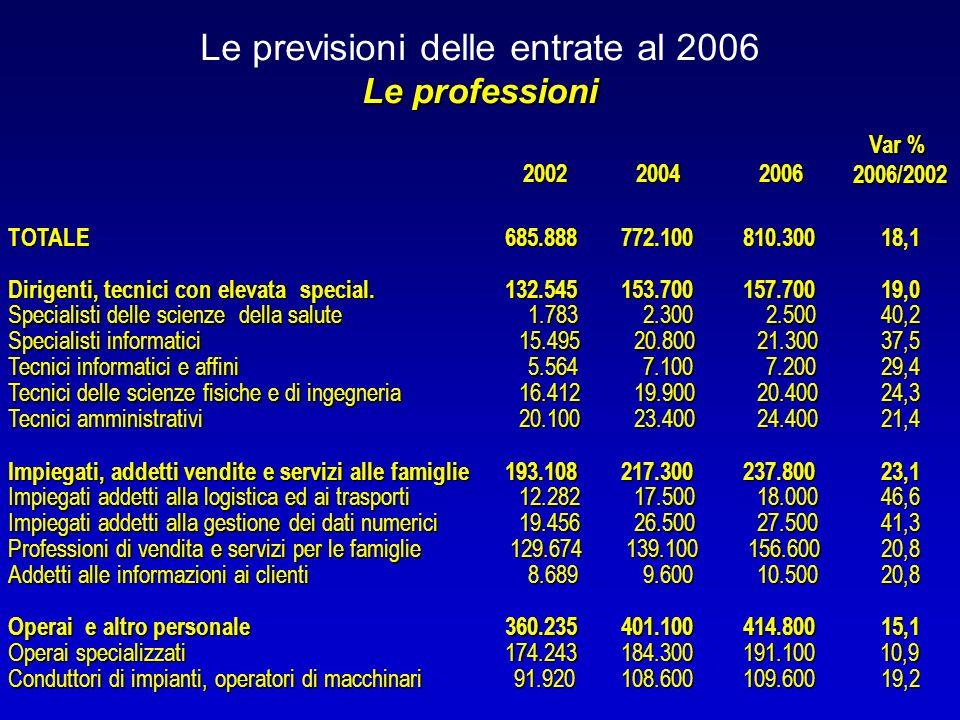 Le previsioni delle entrate al 2006 Le professioni 200220042006 Var % 2006/2002TOTALE685.888772.100810.30018,1 Dirigenti, tecnici con elevata special.