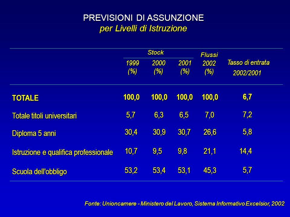 Fonte: Unioncamere - Ministero del Lavoro, Sistema Informativo Excelsior, 2002 TOTALE 100,0100,0100,0 Totale titoli universitari 5,76,36,5 Diploma 5 anni 30,430,930,7 Istruzione e qualifica professionale 10,79,59,8 Scuola dell obbligo 53,253,453,1 PREVISIONI DI ASSUNZIONE per Livelli di Istruzione 2001 (%)(%) 1999 (%) 2000 2002 (%) 100,0 7,0 26,6 21,1 45,3 6,7 7,2 5,8 14,4 5,7 Tasso di entrata 2002/2001 Stock Flussi