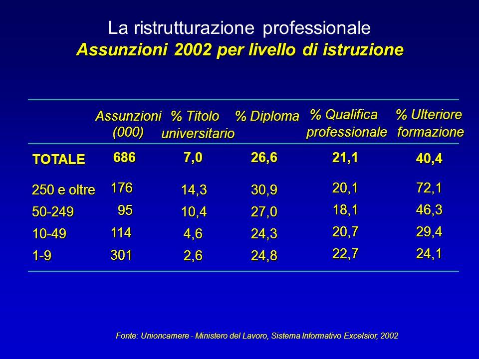 La ristrutturazione professionale Assunzioni 2002 per livello di istruzione Assunzioni(000) % Titolo universitario % Diploma % Qualifica professionale TOTALE 6867,026,621,1 250 e oltre 14,330,9 20,1 50-24910,427,0 18,1 10-494,624,3 20,7 1-92,624,8 22,7 176 95 114 301 Fonte: Unioncamere - Ministero del Lavoro, Sistema Informativo Excelsior, 2002 % Ulteriore formazione 40,4 72,1 46,3 29,4 24,1