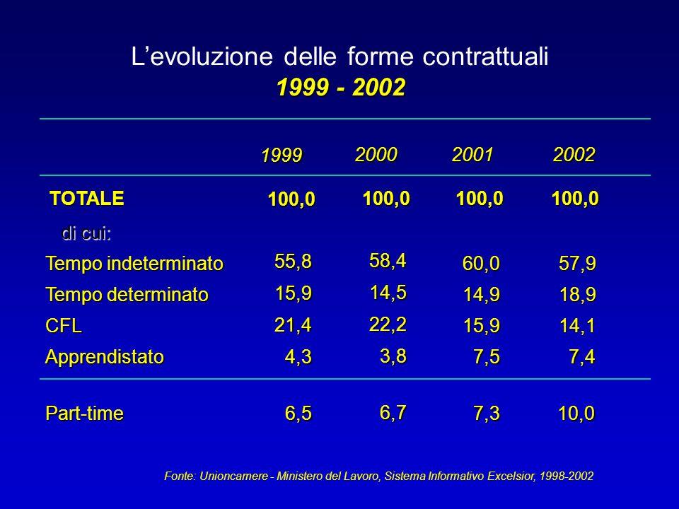 L'evoluzione delle forme contrattuali 1999 - 2002 TOTALE100,0100,0100,0 Tempo indeterminato 60,057,9 Tempo determinato 14,918,9 CFL15,914,1 Apprendistato7,57,4 58,4 14,5 22,2 3,8 200120002002 100,0 55,8 15,9 21,4 4,3 1999 Fonte: Unioncamere - Ministero del Lavoro, Sistema Informativo Excelsior, 1998-2002 Part-time7,310,0 6,7 6,5 di cui: di cui: