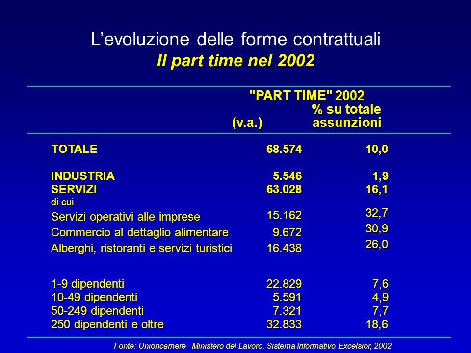 L'evoluzione delle forme contrattuali Il part time nel 2002 PART TIME 2002 % su totale (v.a.)assunzioni TOTALE68.57410,0 INDUSTRIA5.5461,9 SERVIZI63.02816,1 1-9 dipendenti 22.8297,6 10-49 dipendenti 5.5914,9 50-249 dipendenti 7.3217,7 250 dipendenti e oltre 32.83318,6 Fonte: Unioncamere - Ministero del Lavoro, Sistema Informativo Excelsior, 2002 di cui Servizi operativi alle imprese Commercio al dettaglio alimentare Alberghi, ristoranti e servizi turistici 32,7 30,9 26,0 15.162 9.672 16.438