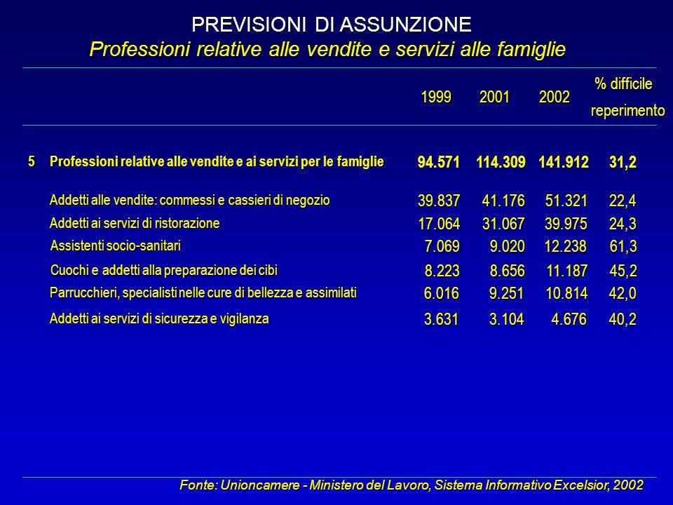 PREVISIONI DI ASSUNZIONE Professioni relative alle vendite e servizi alle famiglie Fonte: Unioncamere - Ministero del Lavoro, Sistema Informativo Exce