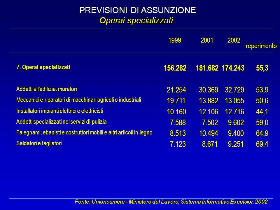 PREVISIONI DI ASSUNZIONE Operai specializzati Fonte: Unioncamere - Ministero del Lavoro, Sistema Informativo Excelsior, 2002 2001 reperimento 19992002