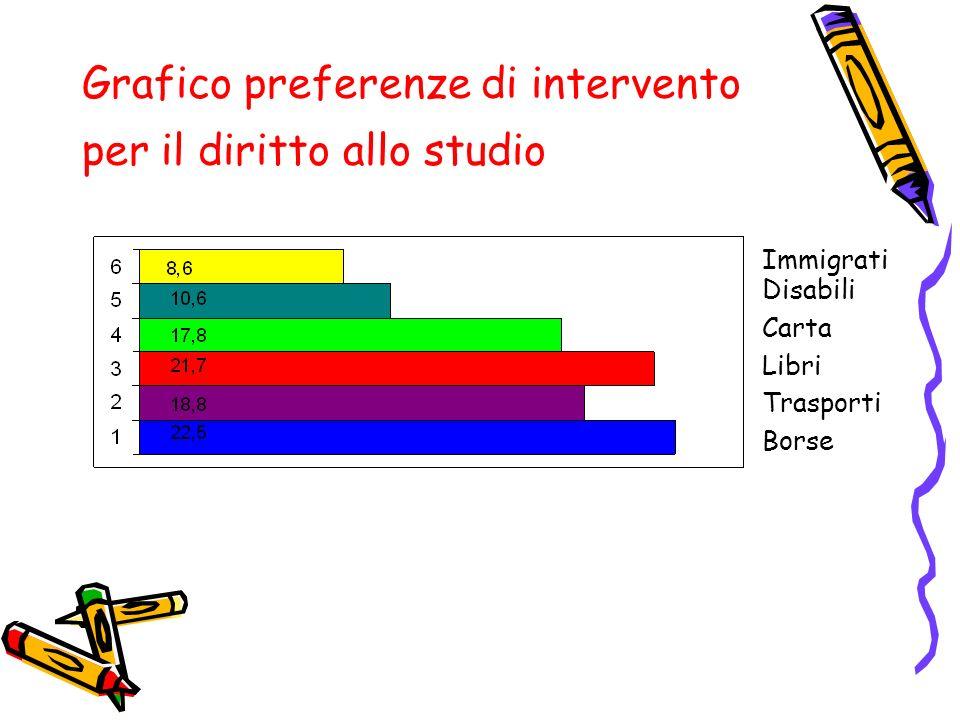 Grafico preferenze di intervento per il diritto allo studio Borse Trasporti Libri Immigrati Carta Disabili